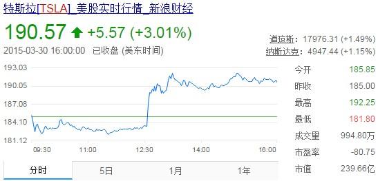 特斯拉股票