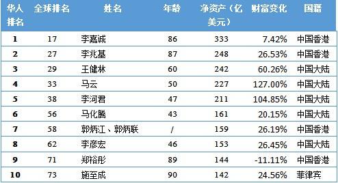2015福布斯华人富豪榜前十