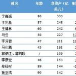 2015福布斯华人富豪榜:21%亿万富豪财富来源房地产